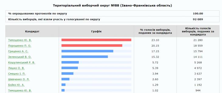 На Франківщині опрацювали 100% протоколів: прикарпатці хочуть бачити президентом Тимошенко 12