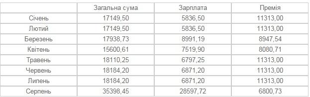 Заступники мера Франківська заробляють від 18 до 35 тисяч гривень на місяць. ІНФОГРАФІКА 2