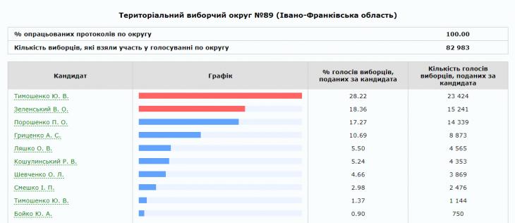 На Франківщині опрацювали 100% протоколів: прикарпатці хочуть бачити президентом Тимошенко 14