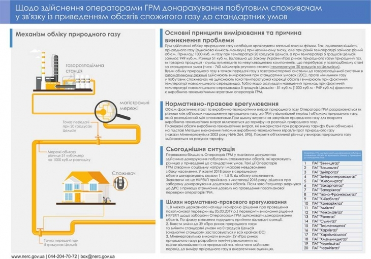 Івано-Франківськгаз і Тисменицягаз перевіряють через донарахування у платіжках 2
