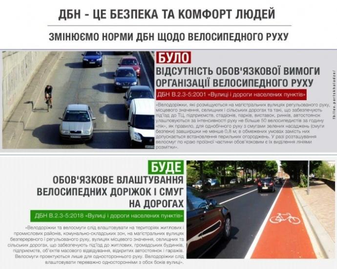 На українських дорогах стануть обов'язковими велодоріжки 2