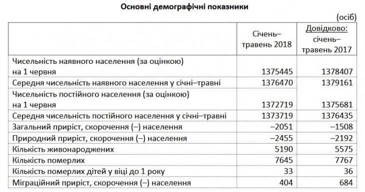 За 5 місяців чисельність населення на Франківщині скоротилася на понад дві тисячі осіб 2