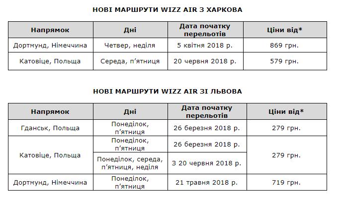 Wizz Air додає нові рейси зі Львова 1