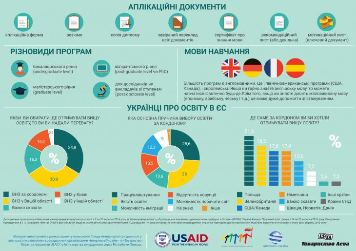Європейські можливості для студентів і науковців: програми, університети, періодичні гранти 4