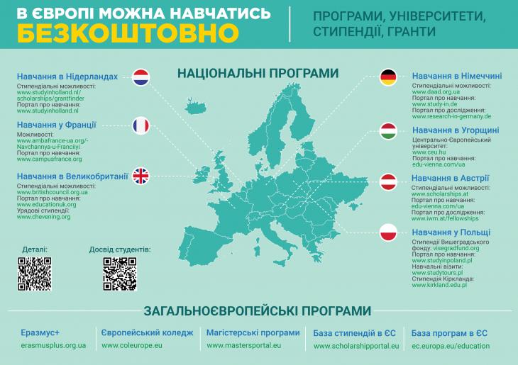 Європейські можливості для студентів і науковців: програми, університети, періодичні гранти 2