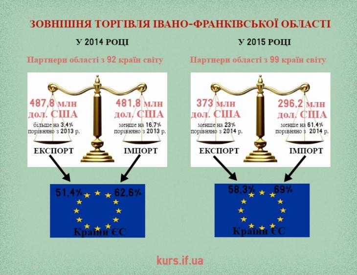 Прикарпаття і Євросоюз: що дає Угода про асоціацію бізнесу і громаді 2