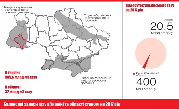 Видобуток газу в Івано-Франківській області у 2018 році може зрости вдвічі, – фахівці