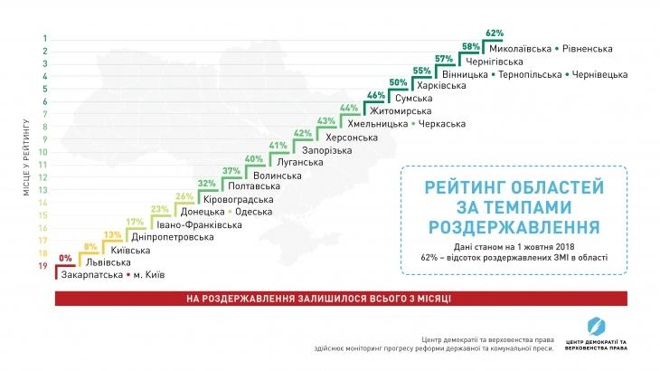 Івано-Франківська область опинилась на 15-му місці у рейтингу реформування преси. ІНФОГРАФІКА 1