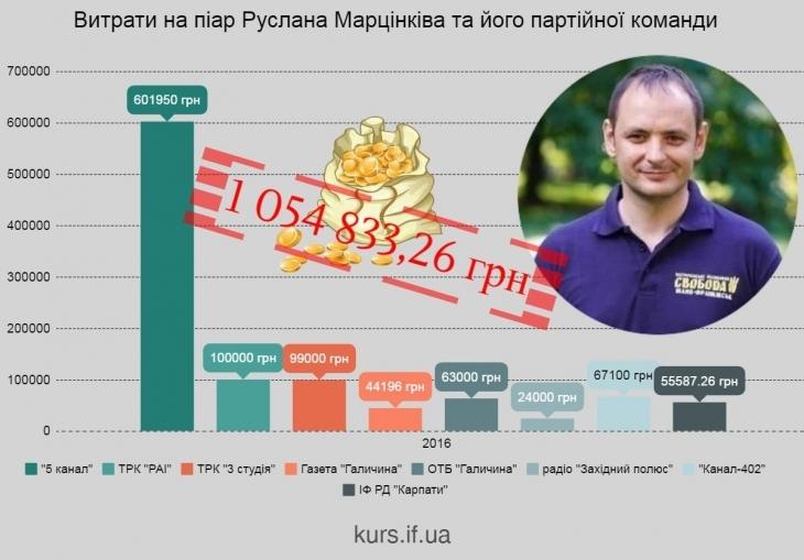 Піар понад усе: скільки громада Івано-Франківська платить за рекламу Руслана Марцінківа і його команди 18