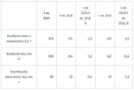"""""""Укрнафта"""" відзвітувала за перший квартал: ключові показники 1"""