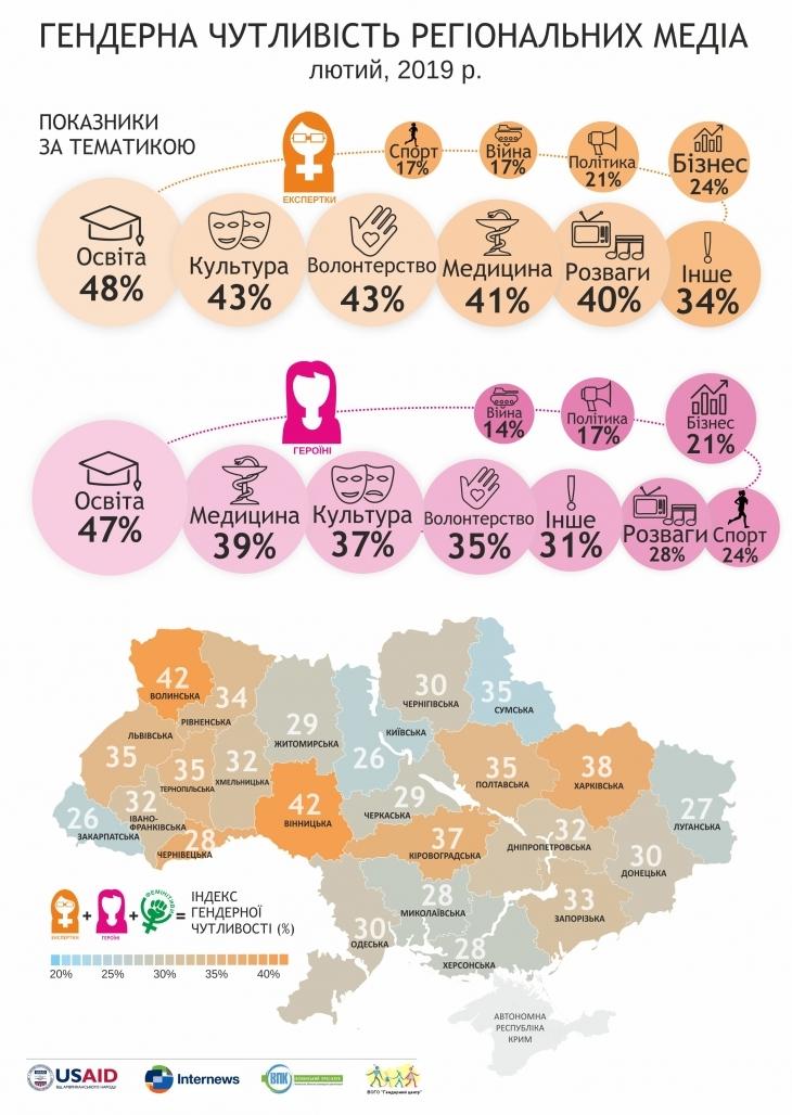 У франківських ЗМІ пишуть про жінок найменше в Україні. ІНФОГРАФІКА 3