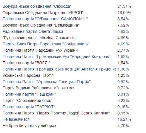Які політичні партії і діячі є лідерами електоральних симпатій у Франківську: соцопитування 4
