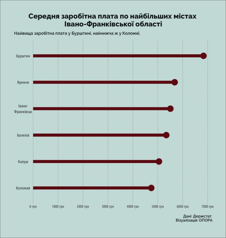 У Коломиї найнижча зарплата серед найбільших міст області