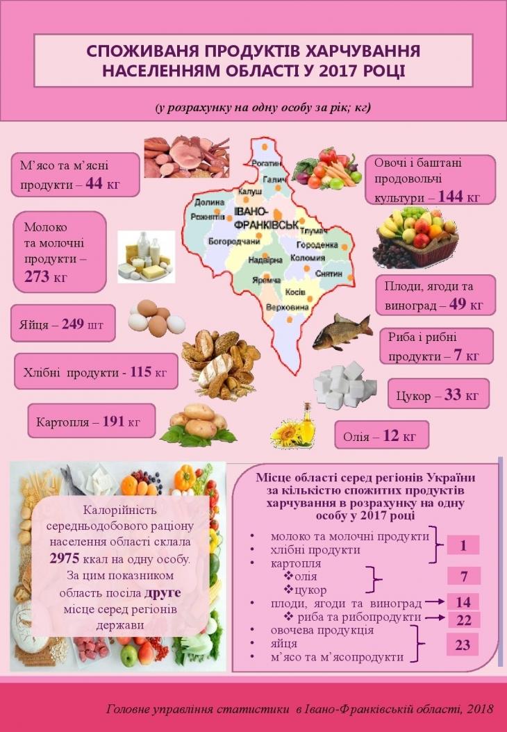 Аналітики підрахували, що пересічний прикарпатець споживає 191 кг картоплі, 115 кг хліба та 12 кг олії на рік 2