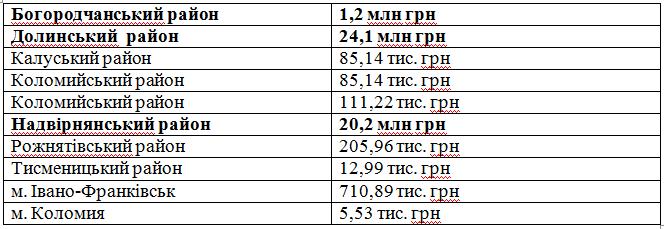 Газовидобувні компанії Прикарпаття сплатили майже 78 млн грн податку на доходи цього року 1