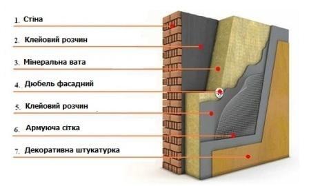 """Сучасні технології енергоефективності від БК """"Continental Development"""" 2"""