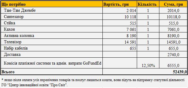"""Як зацікавити """"немузичних"""" учнів: у Франківську збирають кошти на Music Room 2"""