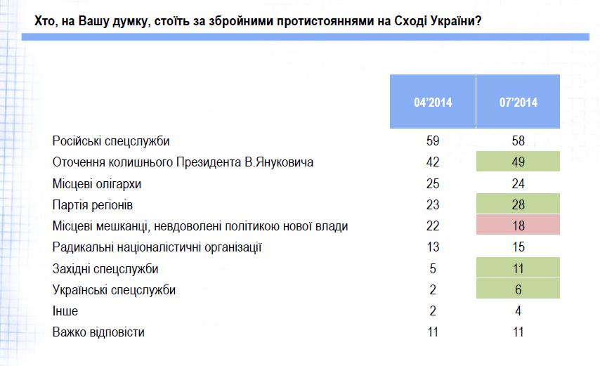 Більшість українців вважають, що між Україною і Росією триває війна, – соцопитування 2