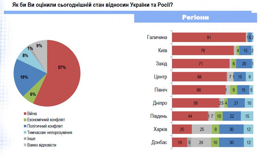 Більшість українців вважають, що між Україною і Росією триває війна, – соцопитування 4