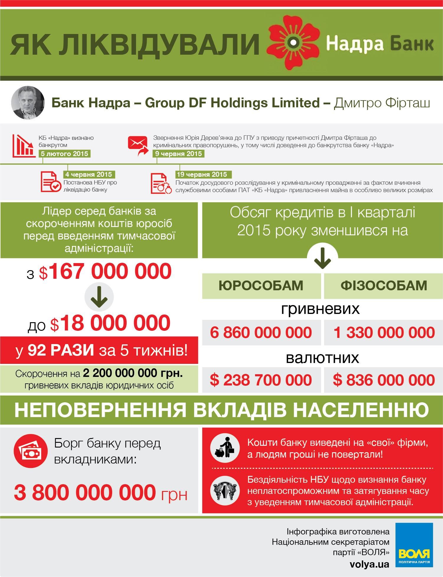 За зверненням прикарпатського нардепа ГПУ порушила кримінальну справу проти працівників банку Фірташа 2