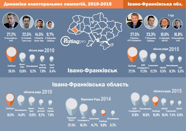 """""""RATING Pro"""" проаналізував результати місцевих виборів 2015 2"""