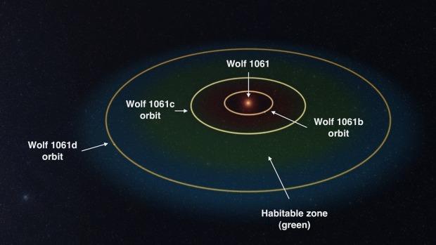 Астрономи знайшли найближчу до Землі потенційно придатну для життя планету 2