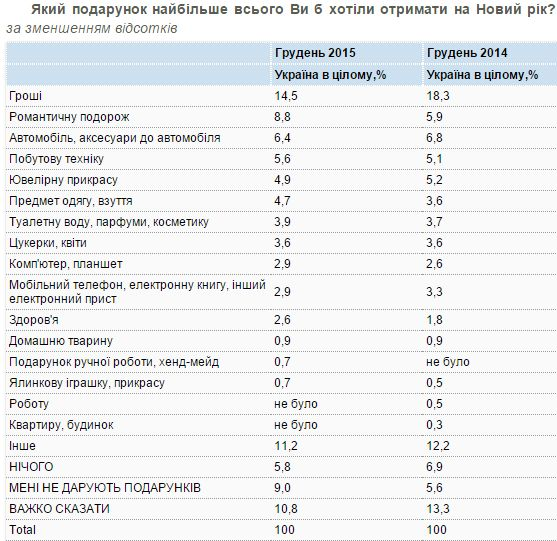 Подарунки під ялинку: українців найбільше цікавлять гроші. Дослідження 2