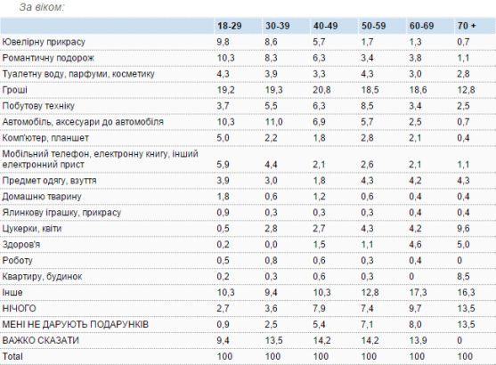Подарунки під ялинку: українців найбільше цікавлять гроші. Дослідження 6