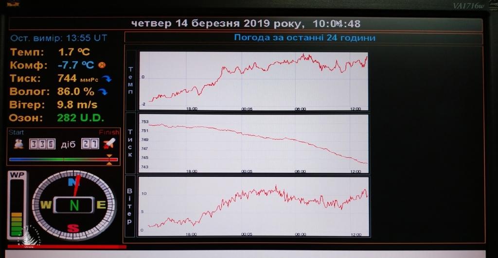 """Пункт призначення – Антарктида, станція """"Академік Вернадський"""" 37"""