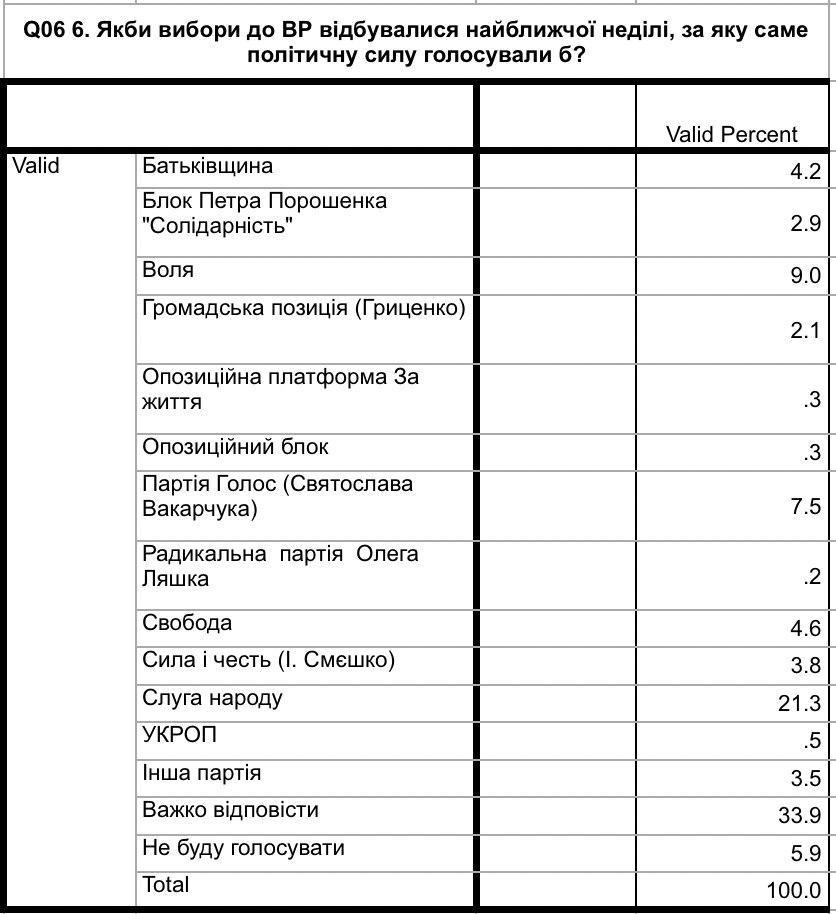 Третина виборців у Надвірнянському окрузі не визначилися, за яку партію і якого кандидата голосувати 1