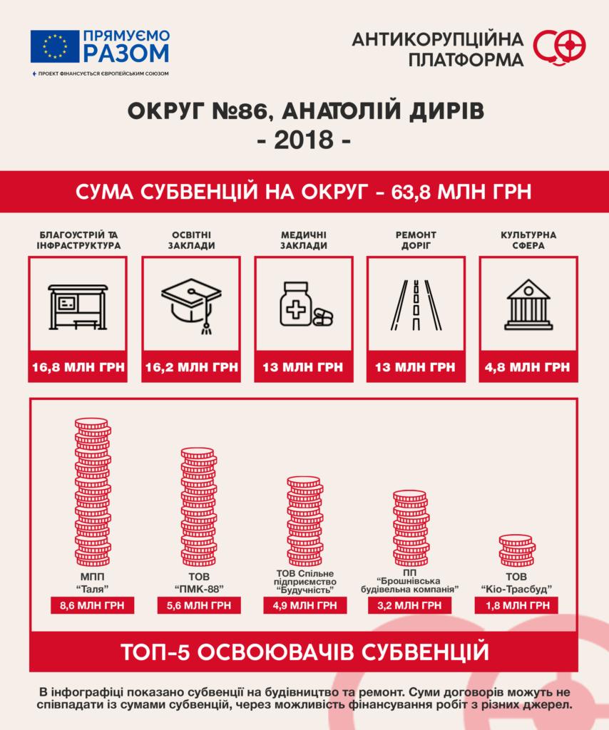 """Субвенції-2018: як за бюджетні гроші депутати """"ремонтують"""" округи 1"""