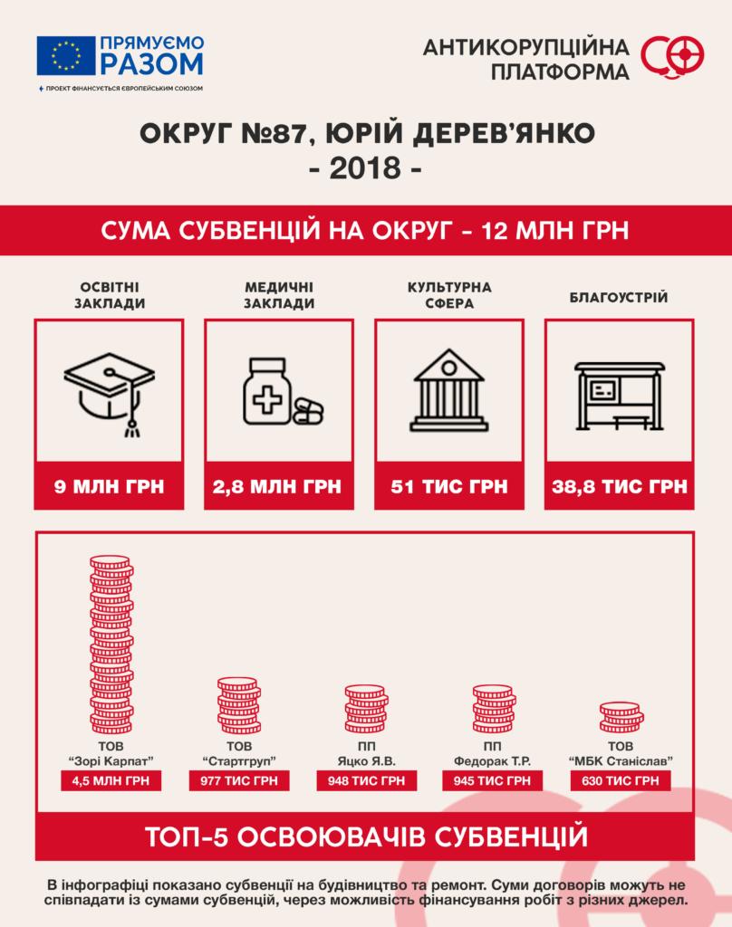 """Субвенції-2018: як за бюджетні гроші депутати """"ремонтують"""" округи 2"""