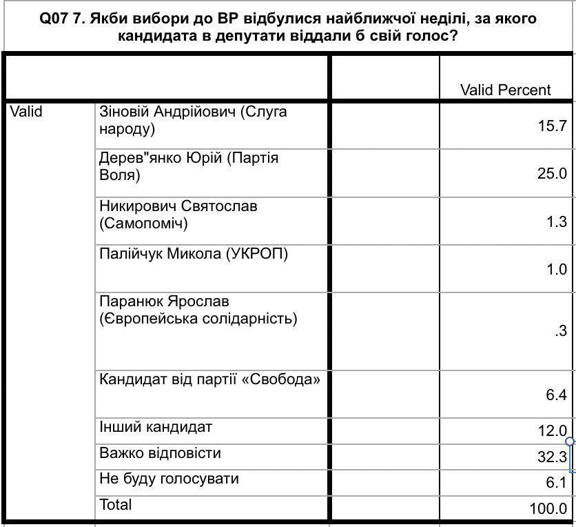 Третина виборців у Надвірнянському окрузі не визначилися, за яку партію і якого кандидата голосувати 2