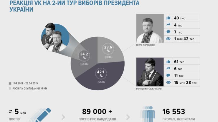 Соцмережі про вибори: за що «голосують» facebook, instagram та VK 2