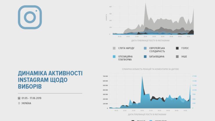 Соцмережі про вибори: за що «голосують» facebook, instagram та VK 12