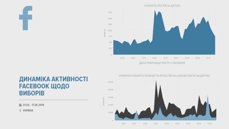 Соцмережі про вибори: за що «голосують» facebook, instagram та VK 6