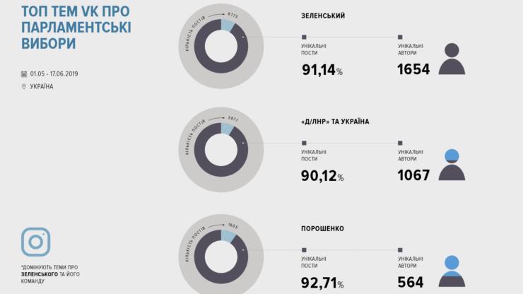 Соцмережі про вибори: за що «голосують» facebook, instagram та VK 4