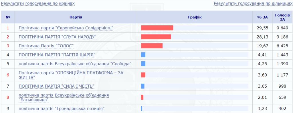 Як голосували виборці за кордоном: ЦВК закінчила підрахунок 1