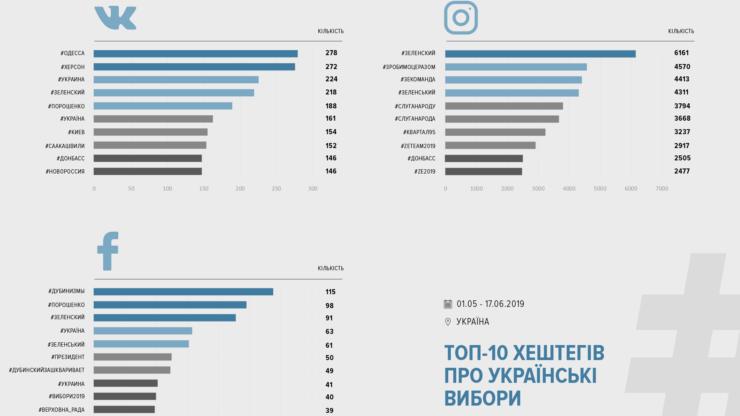 Соцмережі про вибори: за що «голосують» facebook, instagram та VK 10