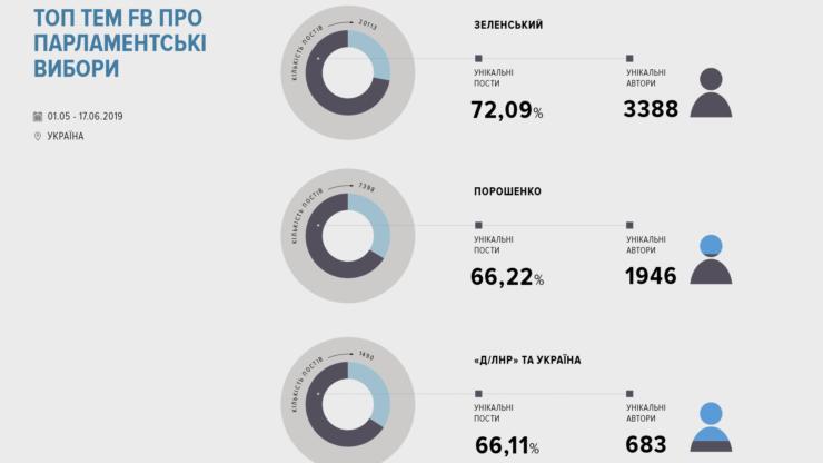 Соцмережі про вибори: за що «голосують» facebook, instagram та VK 8