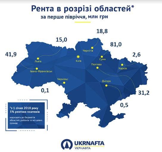 У червні бюджети Прикарпаття отримали від Укрнафти понад 6 млн грн ренти 2
