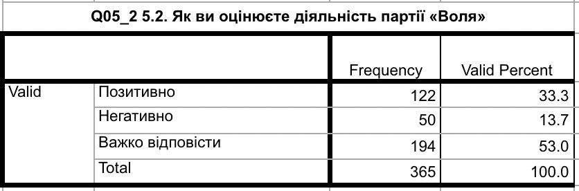 Понад 30% виборців на Прикарпатті ще визначаються, яку партію підтримати на виборах 4
