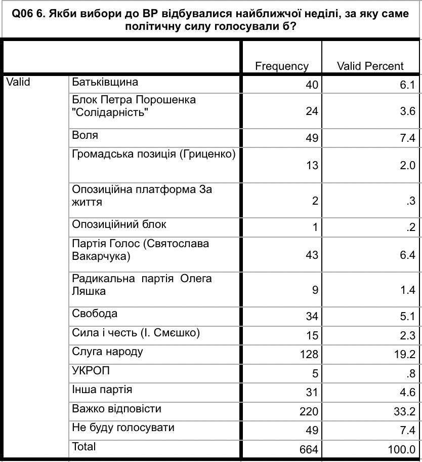 Понад 30% виборців на Прикарпатті ще визначаються, яку партію підтримати на виборах 2