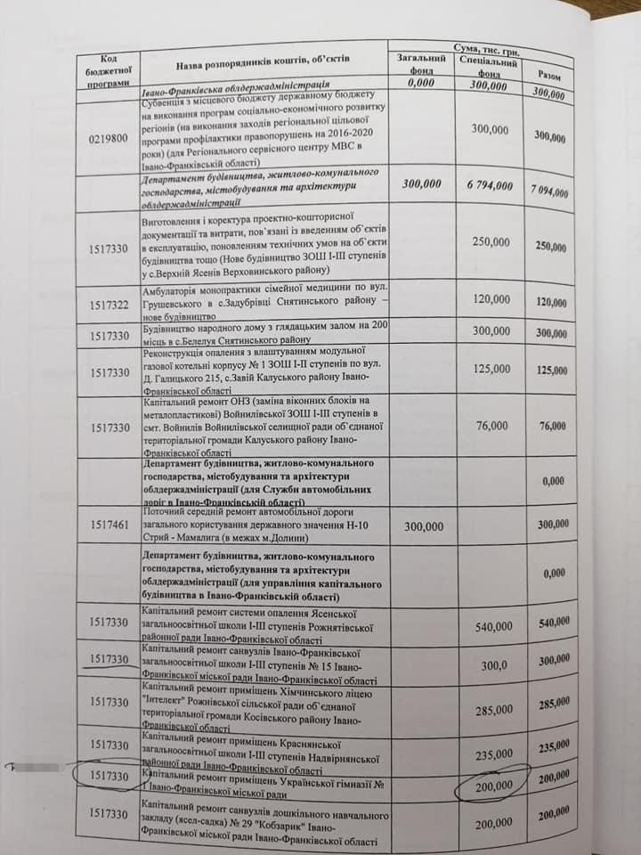На ремонт гімназії у Франківську з обласного бюджету виділили 200 тисяч гривень 1