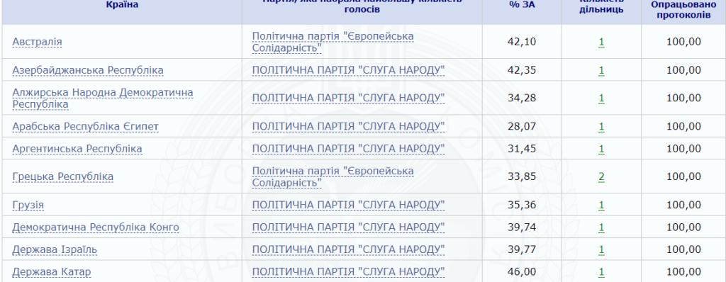 Як голосували виборці за кордоном: ЦВК закінчила підрахунок 2