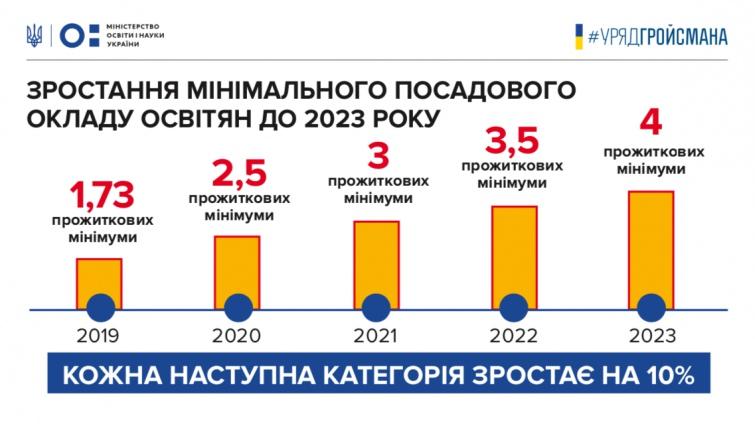 Уряд підвищить зарплату усім освітянам з 2020 року 14