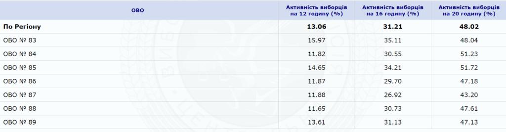 На Прикарпатті прийшли  проголосувати 48,02% виборців 1
