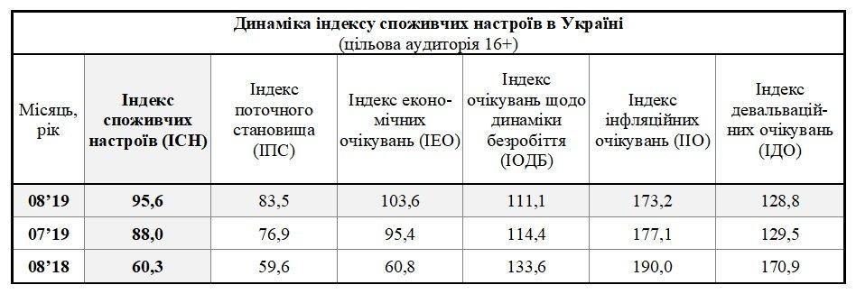 ЗеЕйфорія. Споживчі настрої в Україні покращилися до рівня 2004−2008 років 2