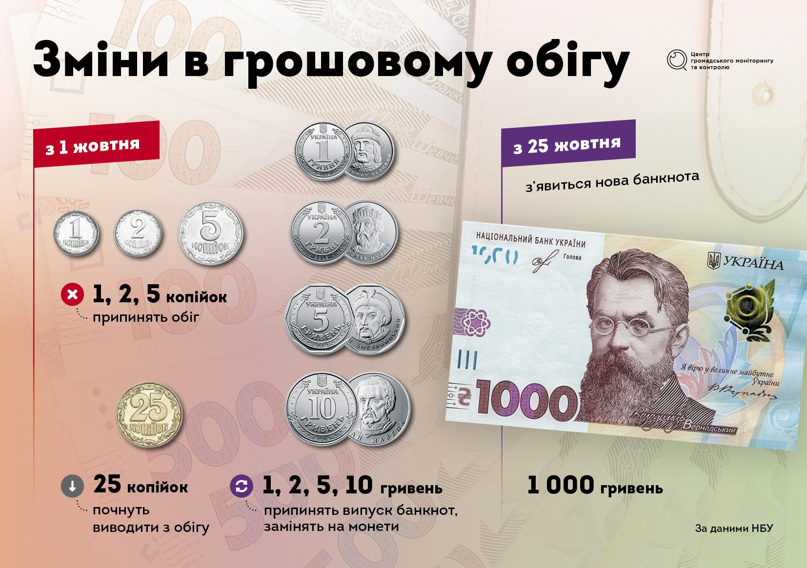 грошова реформа
