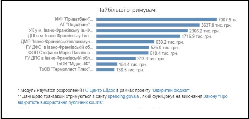 У школах Франківська запрацював додаток, що відслідковує бюджетні витрати 4